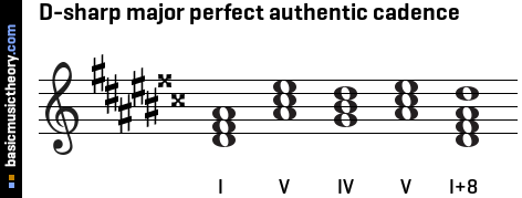 D-sharp major perfect authentic cadence