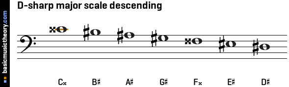 D-sharp major scale descending