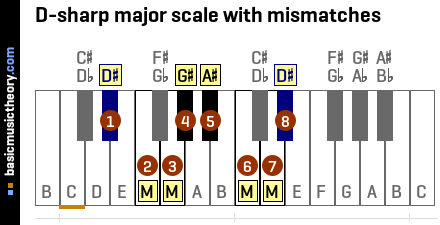 D-sharp major scale with mismatches