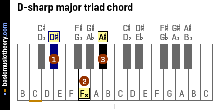 D-sharp major triad chord