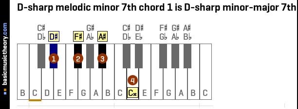 D-sharp melodic minor 7th chord 1 is D-sharp minor-major 7th