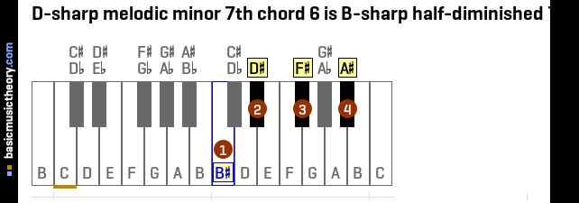 D-sharp melodic minor 7th chord 6 is B-sharp half-diminished 7th