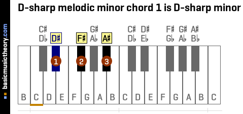 D-sharp melodic minor chord 1 is D-sharp minor