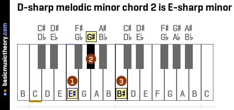 D-sharp melodic minor chord 2 is E-sharp minor