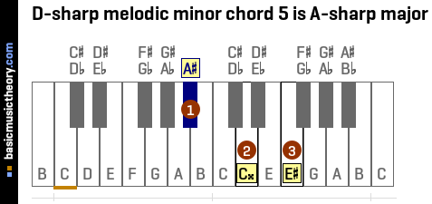 D-sharp melodic minor chord 5 is A-sharp major