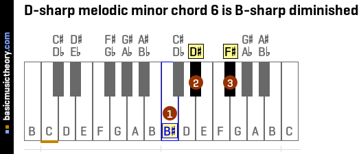 D-sharp melodic minor chord 6 is B-sharp diminished