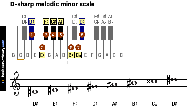 d-sharp-melodic-minor-scale