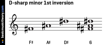 D-sharp minor 1st inversion