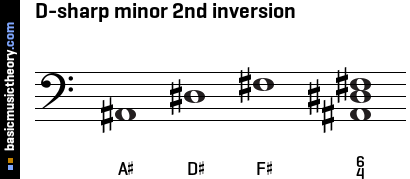 D-sharp minor 2nd inversion