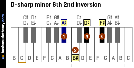 D-sharp minor 6th 2nd inversion