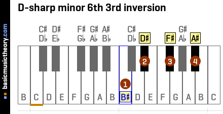 D-sharp minor 6th 3rd inversion