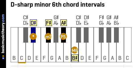 D-sharp minor 6th chord intervals