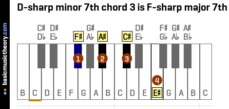 D-sharp minor 7th chord 3 is F-sharp major 7th