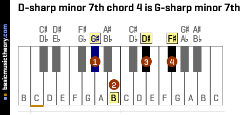 D-sharp minor 7th chord 4 is G-sharp minor 7th