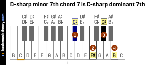 D-sharp minor 7th chord 7 is C-sharp dominant 7th