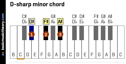 D-sharp minor chord