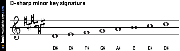D-sharp minor key signature