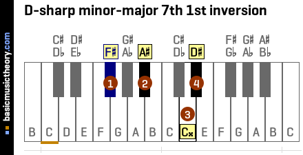 D-sharp minor-major 7th 1st inversion
