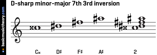 D-sharp minor-major 7th 3rd inversion