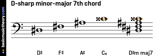 D-sharp minor-major 7th chord