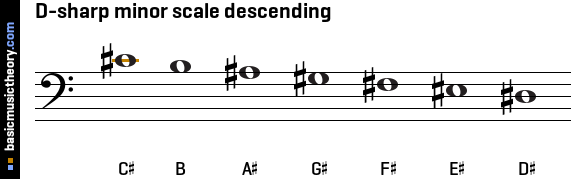 D-sharp minor scale descending