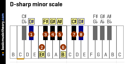 D-sharp minor scale