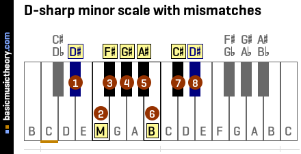 D-sharp minor scale with mismatches