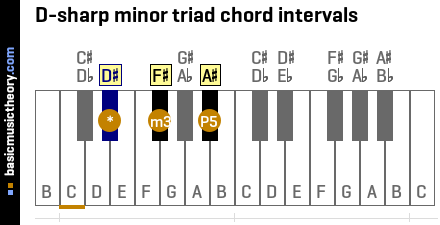 D-sharp minor triad chord intervals