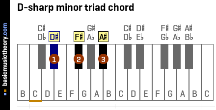 D-sharp minor triad chord