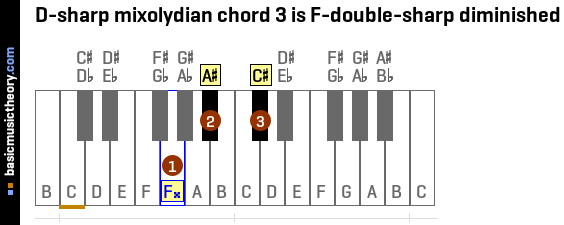 D-sharp mixolydian chord 3 is F-double-sharp diminished