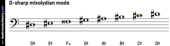 D-sharp mixolydian mode