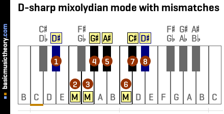 D-sharp mixolydian mode with mismatches