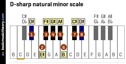 D-sharp natural minor scale