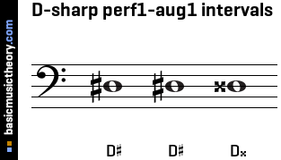 D-sharp perf1-aug1 intervals