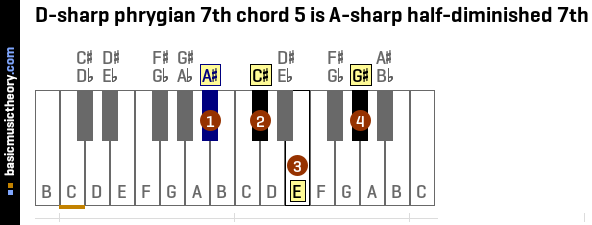 D-sharp phrygian 7th chord 5 is A-sharp half-diminished 7th