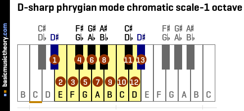 D-sharp phrygian mode chromatic scale-1 octave