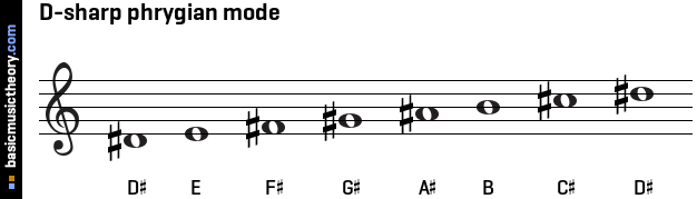 D-sharp phrygian mode