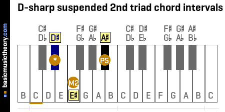 D-sharp suspended 2nd triad chord intervals
