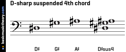 D-sharp suspended 4th chord