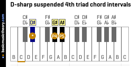 D-sharp suspended 4th triad chord intervals