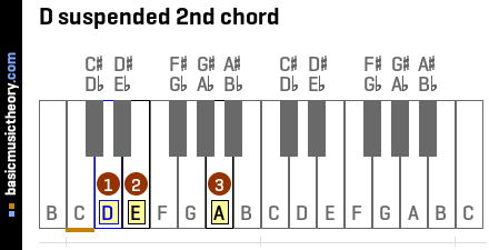 D suspended 2nd chord