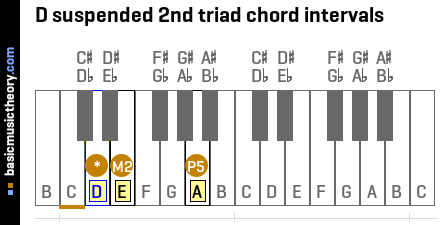 D suspended 2nd triad chord intervals