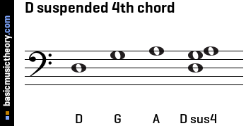D suspended 4th chord