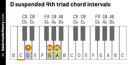 D suspended 4th triad chord intervals