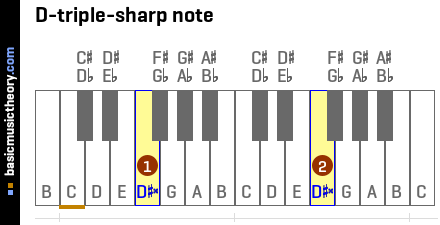 D-triple-sharp note
