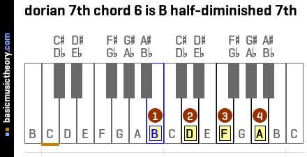 dorian 7th chord 6 is B half-diminished 7th