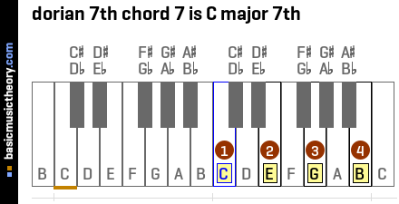 dorian 7th chord 7 is C major 7th