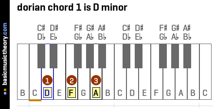 dorian chord 1 is D minor