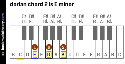 dorian chord 2 is E minor