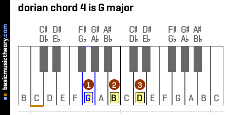dorian chord 4 is G major